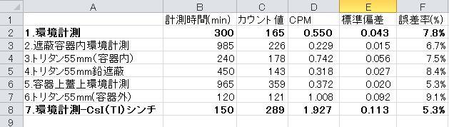 シンチ計測結果