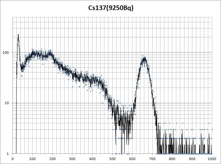 Cs137基準線源