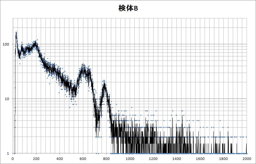 検体B-スペクトル